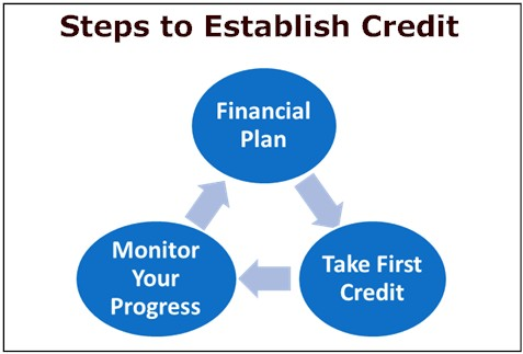 Steps to Establish Credit