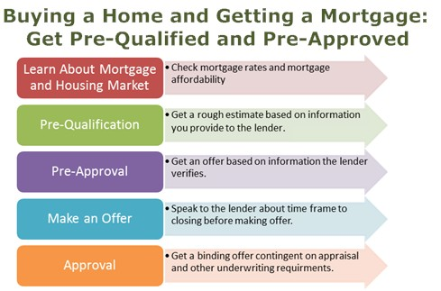Home Loan Pre Approval Vs Pre Qualification  Payday Loans And
